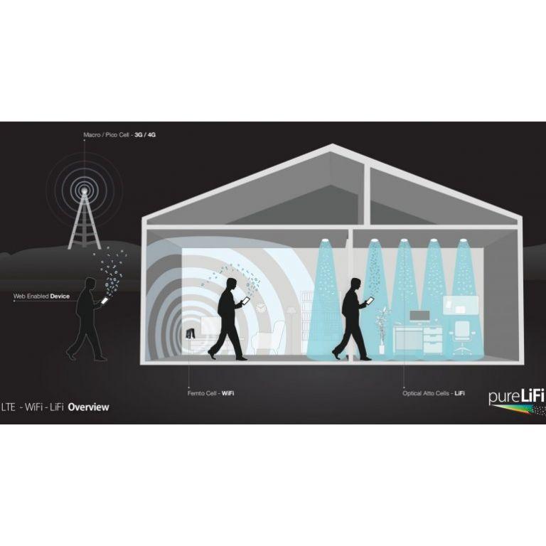 Arrancó la era del Li-Fi, la conexión a través de la luz 100 veces más rápida que el Wi-Fi